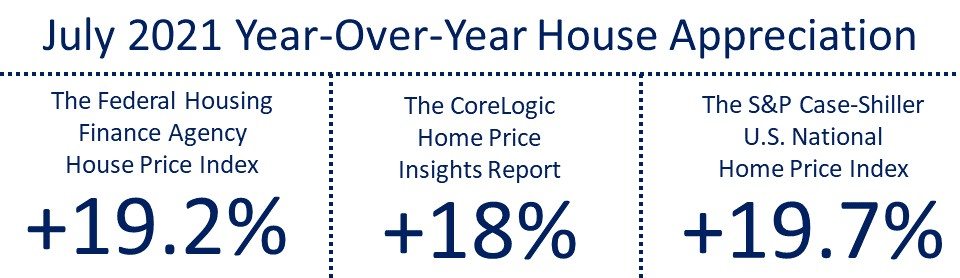 July 2021 Year-Over-Year House Appreciation THE FHFA at 19.2%, Corelogic at 18%, and S&P at 19.7%. https://www.corelogic.com/intelligence/u-s-home-price-insights/ https://www.fhfa.gov/AboutUs/Reports/ReportDocuments/FHFA-HPI-Monthly_9282021.pdf https://www.spglobal.com/spdji/en/documents/indexnews/announcements/20210928-1443774/1443774_cshomeprice-release-0928.pdf