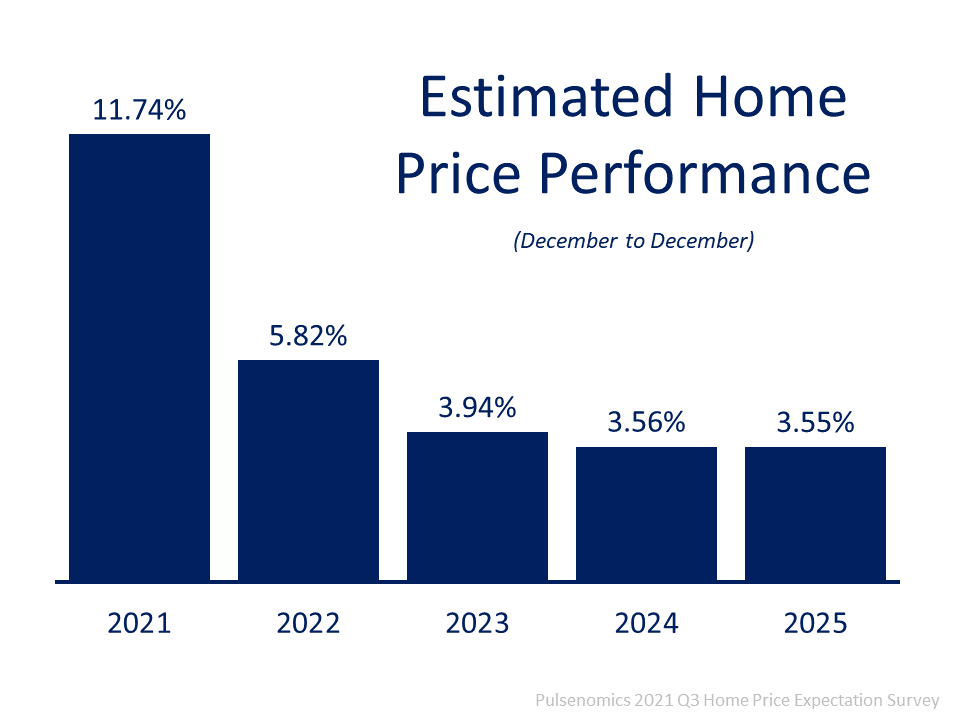 Estimated home price performance from December to December shows 2021 at 11.74%, 2022 at 5.82%, 2023 at 3.94%, 2024 at 3.56%, and 2025 at 3.55%. https://pulsenomics.com/surveys/#home-price-expectations