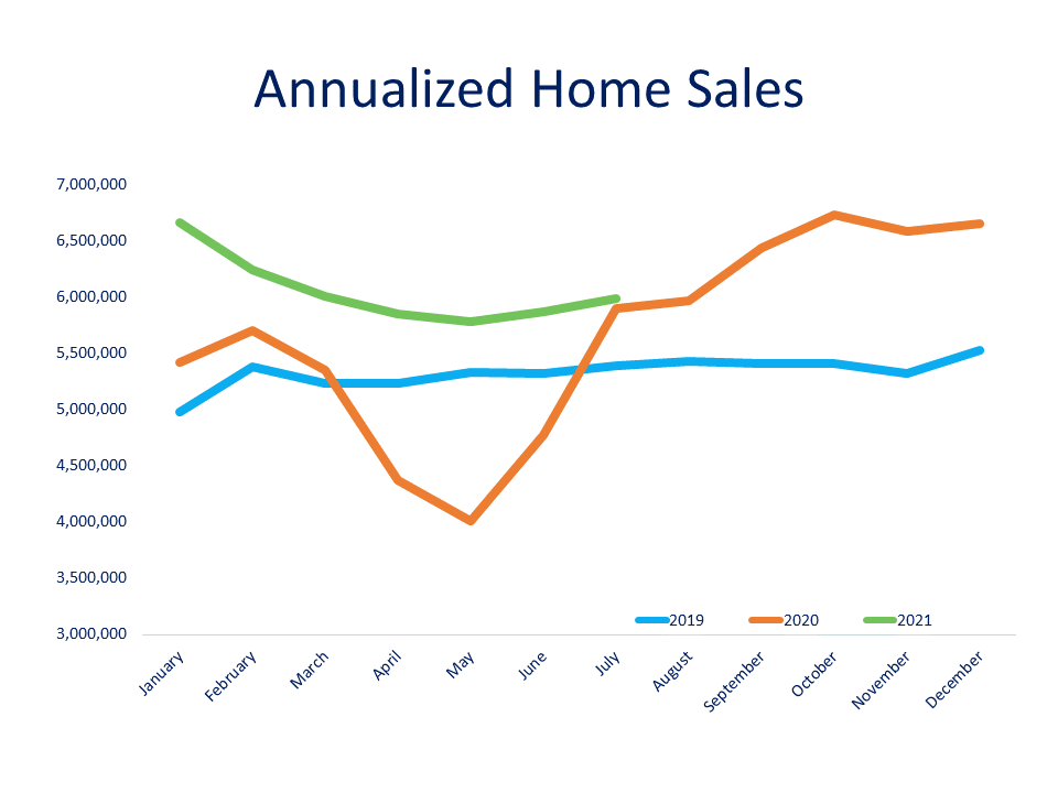 And the bottom line is home sales are very difficult to forecast right now because of these three lines. What this is, is annualized home sales from 2019, 2020 and the green line, 2021. And what you see there is that 2020 was nothing like a normal year which we saw in 2019. So, if we want to go back to a normal year, we have to go back to 2019 and look and say, OK, what did that look like? Because we know what the pandemic brought. It brought this orange line here on the screen, the dip down, the rise back up. And we sort of did double duty in the second half of last year when we packed all of that business into a short amount of time after the lockdown. https://www.realtor.com/research/data/