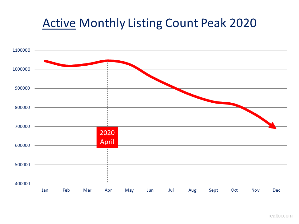 Active listings peaked in April 2020. https://www.realtor.com/research/data/