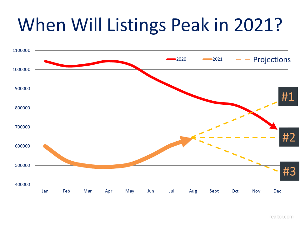 And the big question becomes: When will listings peak this year? Listing could either grow, and we eclipse where we were in 2020, which would be a huge relief on pricing. Or, listings flatten out, and we intersect where we were in 2020 at some point. Finally, listings could begin to dwindle, and cause more price appreciation. https://www.realtor.com/research/data/