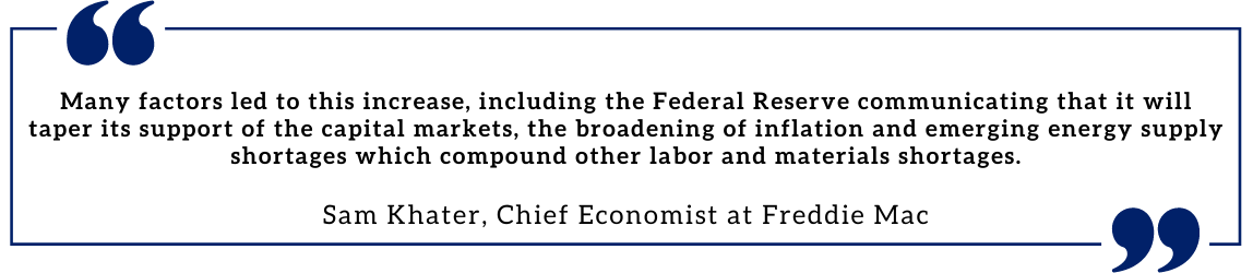 Many factors led to this increase, including the Federal Reserve communicating that it will taper its support of the capital markets, the broadening of inflation and emerging energy supply shortages which compound other labor and materials shortages. Sam Khater, Chief Economist at Freddie Mac