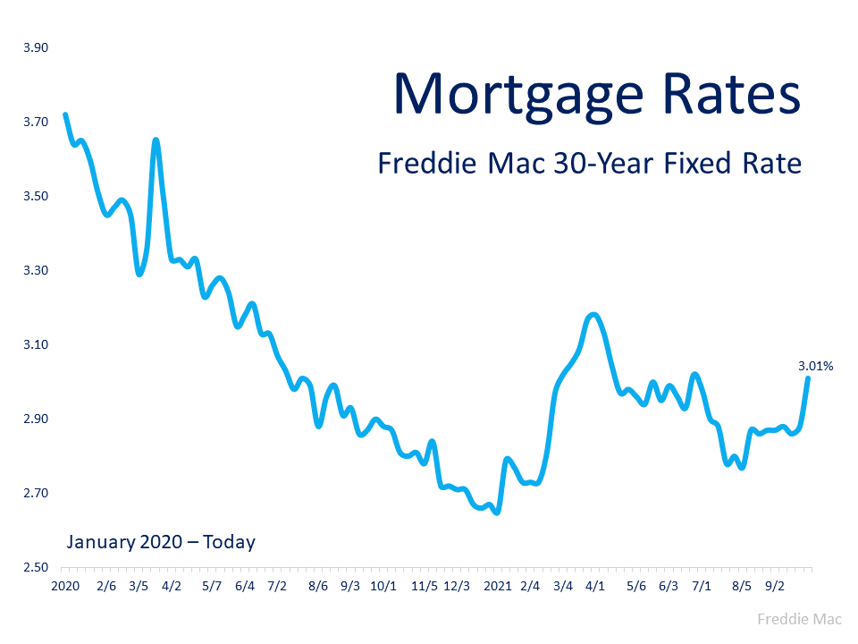 Mortgage rates trending down from 3.7% in January 2020 to 3.01% today. http://www.freddiemac.com/pmms