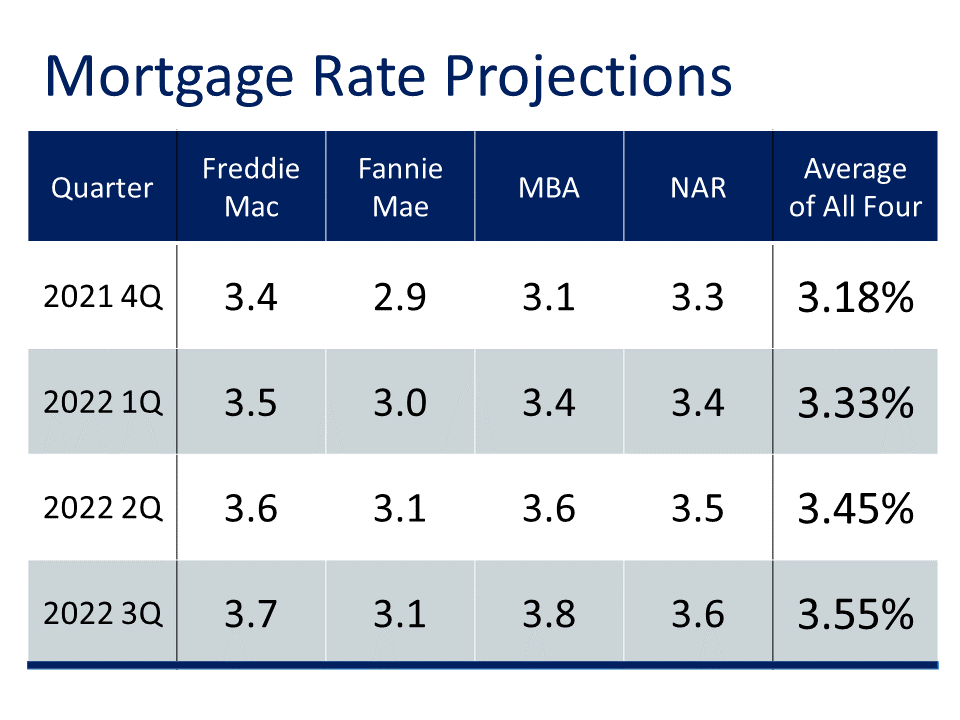 Mortgage rates projections averaged from Freddie mac, fannie mae, mba, and nar for q4 this year is 3.18%, q1 of 2022 at 3.33%, q2 of 2022 at 3.45%, and q3 of 2022 at 3.55%. http://www.freddiemac.com/research/forecast/20210715_quarterly_economic_forecast.page? https://www.fanniemae.com/media/41126/display https://www.mba.org/news-research-and-resources/research-and-economics/forecasts-and-commentary https://cdn.nar.realtor/sites/default/files/documents/forecast-q3-2021-us-economic-outlook-07-29-2021_1.pdf