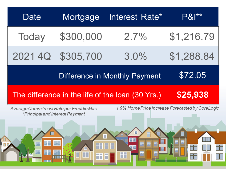 a $300,000 home today at a 2.7% interest rate. With the home price appreciation projections, and interest rate projections, that could mean a monthly payment increase of $72.45 or a difference over the life of the 30-year loan of $25,938 if the purchase doesn't happen today, but happens in the fourth quarter of this year.